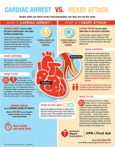 Click to see information about the difference between Cardiac Arrest and Heart Attack